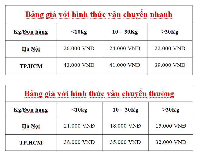 bảng giá vận chuyển đối với đơn hàng ký gửi