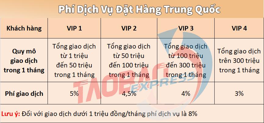 bảng giá dịch vụ đặt hàng Trung Quốc tại Taobao Express