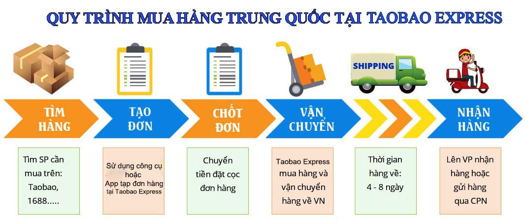 quy trình order hàng trung quốc tại Taobao Express