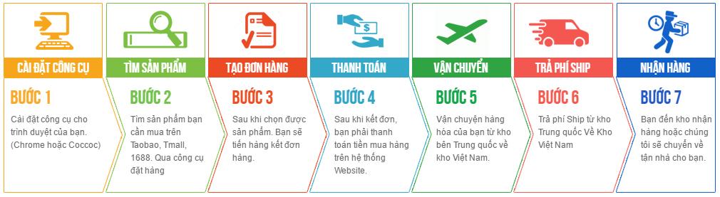 quy trình nhập hàng Trung Quốc tại Hùng Thịnh